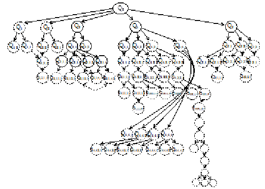 Tree diagram of the analysis of a handed in report