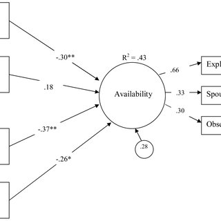 (PDF) Relationship Influences on Exploration in Adulthood
