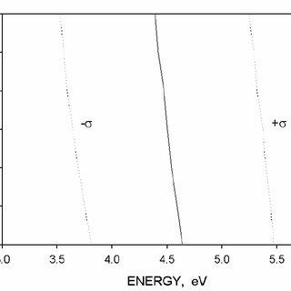 Atomic oxygen flux versus altitude for solar minimum