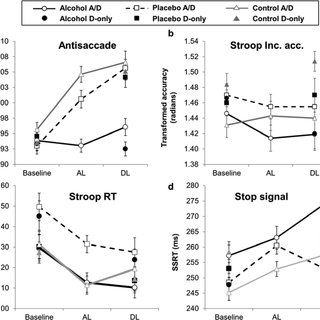 (PDF) Alcohol effects on response inhibition: Variability