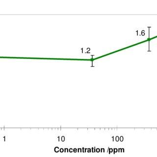(PDF) Effect of organic acids in CO2 corrosion