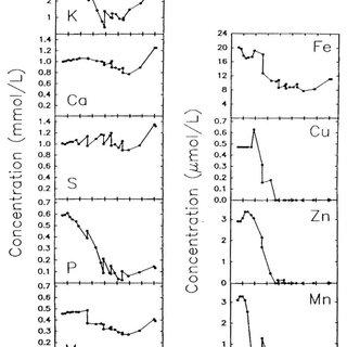 (PDF) Nutrient management in recirculating hydroponic culture