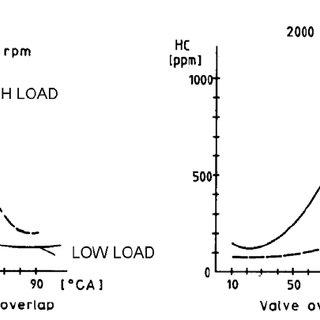 Variable valve timing and lift for Ferrari V8. Vertical