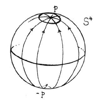 Feynman diagrams: vacuum polarization (left) and one-loop