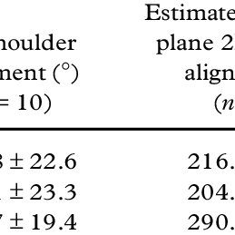 (PDF) The measurement of shoulder alignment in cricket