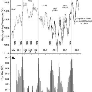 (PDF) Reconstruction of Summer Temperatures in Interior