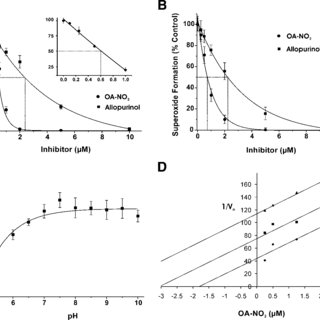 Nitro-oleic acid inhibition of XOR is not reversible by