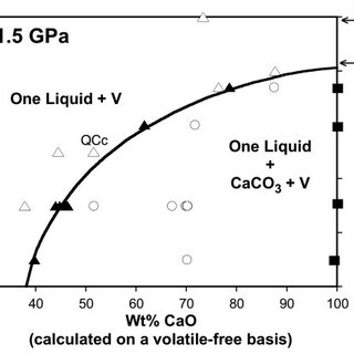 (PDF) Silicate-Carbonate Liquid Immiscibility and Phase
