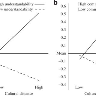 (PDF) The double-edged sword of cultural distance in
