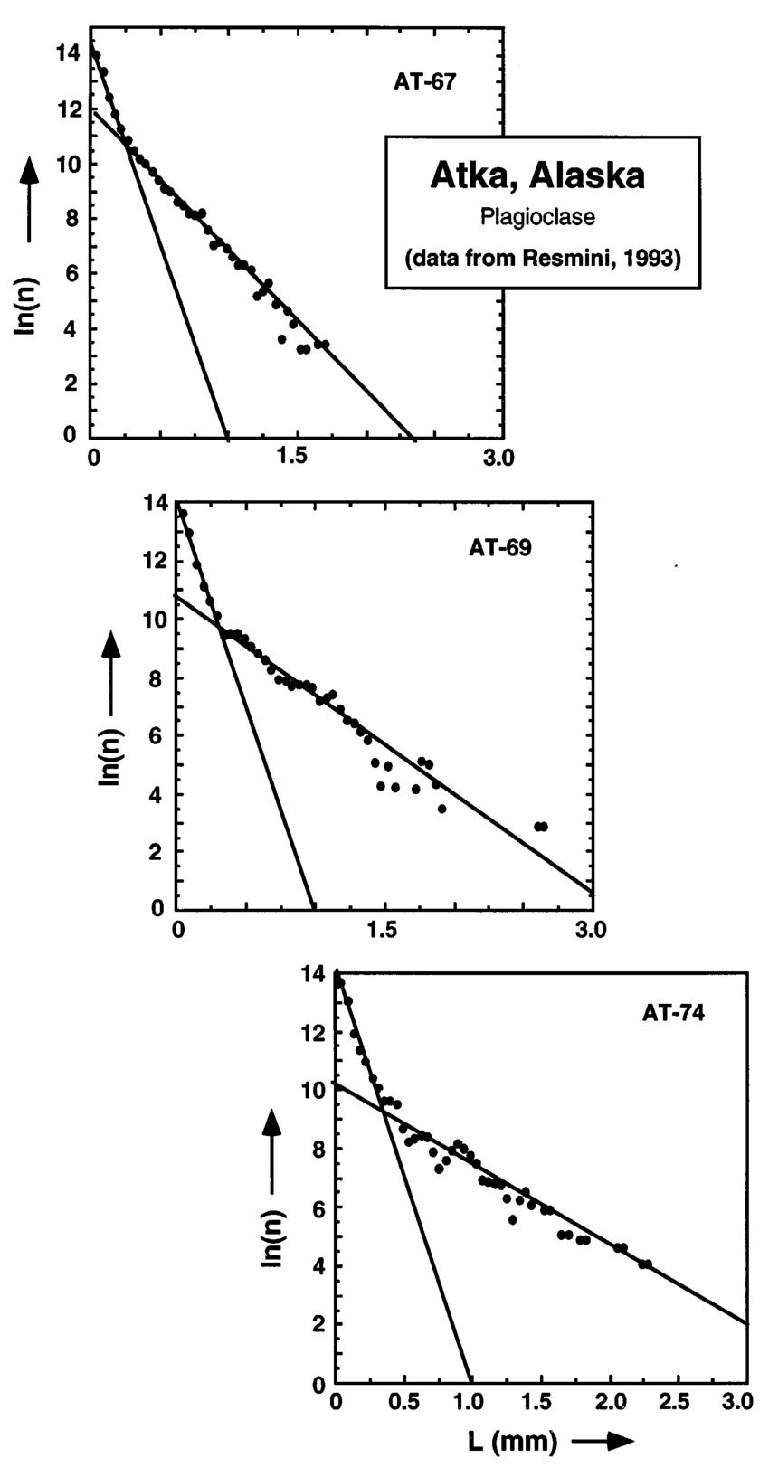 hight resolution of csds of plagioclase of high alumina basalt from atka aleutian islands alaska