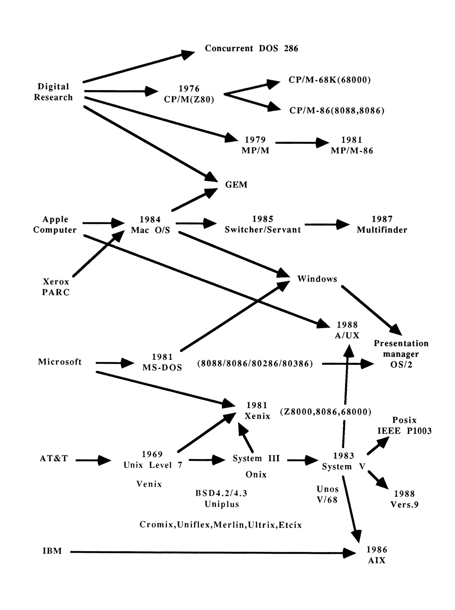 (PDF) Cross-fertilization in personal computer operating