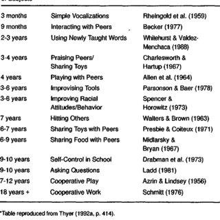 (PDF) Social Learning Theory