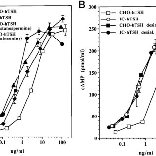 (PDF) Expression of Biologically Active Human Thyrotropin