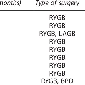 (PDF) Effects of bariatric surgery on markers of