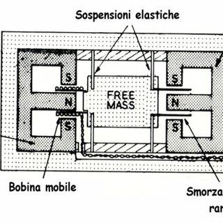 (PDF) N°6_20130701_appunti di acustica pratica_Misurare le