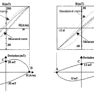 Principle of the model and the corresponding simulation