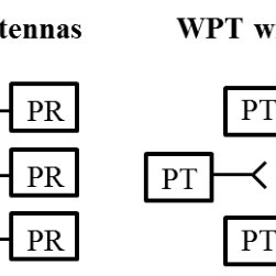 Illustration of a WPT network with co-located/distributed