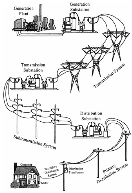 An example of a typical power system (from generation to