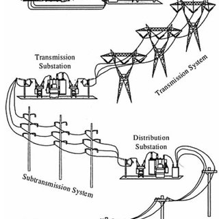 Meshed or grid configuration of subtransmission networks