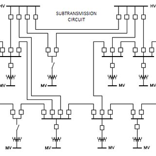 Meshed or grid configuration of subtransmission networks