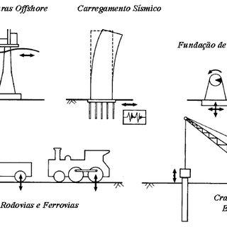 Principais estruturas geotécnicas sujeitas a carregamentos