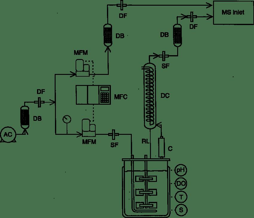 Fermentation system: AC ± air compressor; C ± condenser