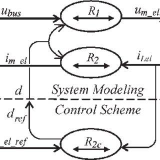 Electrolyzer emulator's schematic diagraph. (a) HIL