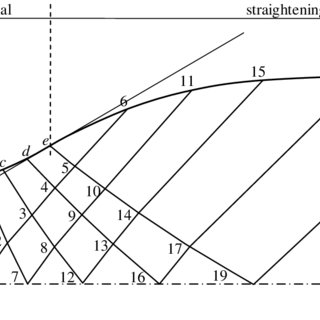 Scheme of supersonic nozzle design by the Method of