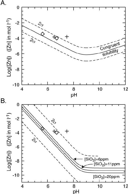 Quantitative Zn Speciation in Smelter Contaminated Soils
