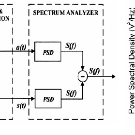 Schematic of a BJT input ultra low noise preamplifier