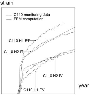 (PDF) Updating the long-term creep strains in concrete