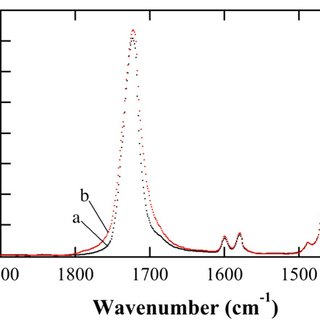 Infrared absorbance spectra of (a) pristine DEHP (in black