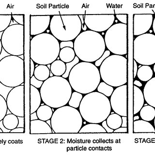 (PDF) EFFECTS OF SATURATION AND DRY DENSITY ON SOIL