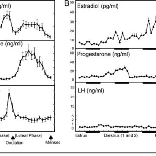 Patterns of estradiol, progesterone, and luteinizing
