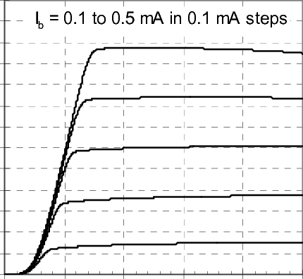 Common-emitter transistor output characteristics at 300 K