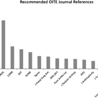 (PDF) An Analysis of References Used for the Orthopaedic