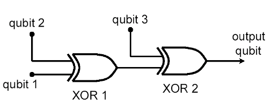 A simple logic circuit for photonic qubits. This circuit