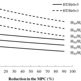 (PDF) Minimum Pressure Criterion in Water Distribution
