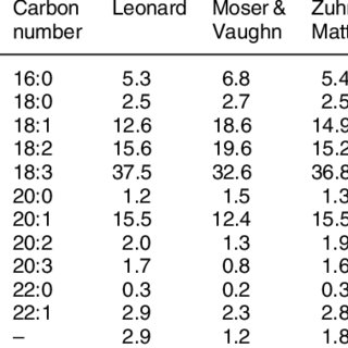 (PDF) Camelina (Camelina sativa L.) oil as a biofuels