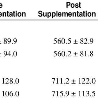 (PDF) Effect of Sodium Bicarbonate and Beta-Alanine on