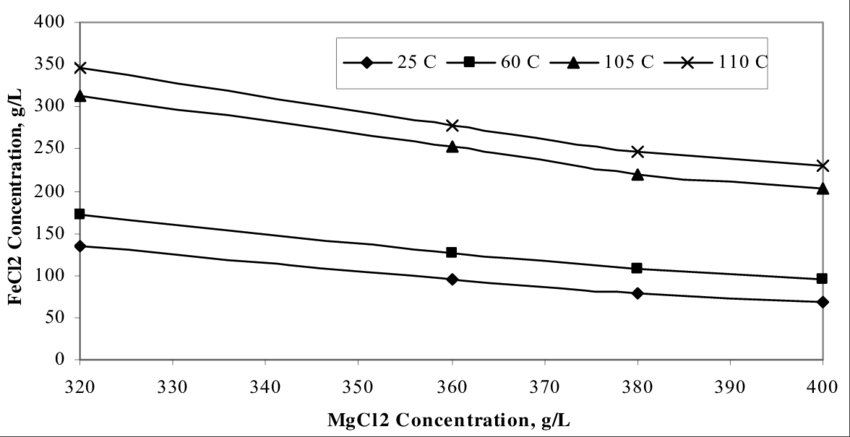 Solubility of Ferrous Chloride in Magnesium Chloride