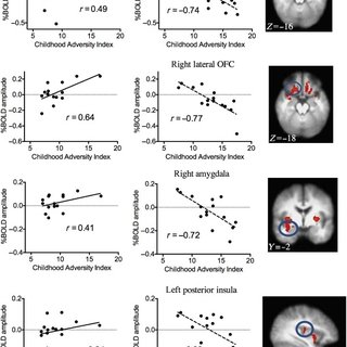 (PDF) Interaction Between Early Life Stress and Alcohol