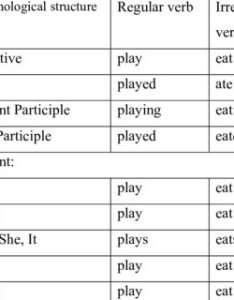 english verb morphology also pdf  computational grammar of sinhala for machine rh researchgate
