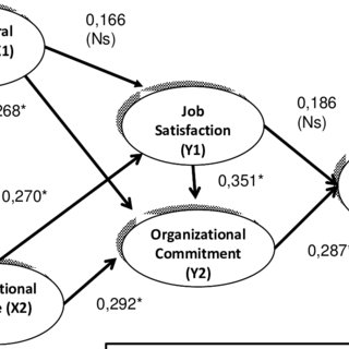 (PDF) Organizational justice and the role of