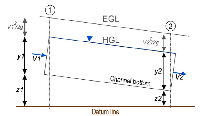 Energy grade line between two locations along a channel in