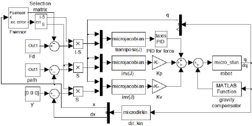 SIMULINK BLOCK DIAGRAM OF THE PARALLEL FORCE/POSITION