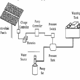 water pump motor wiring diagram split coil pdf solar powered pumping systems battery coupled system 5