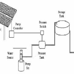Water Pump Motor Wiring Diagram Easy Animal Cell Pdf Solar Powered Pumping Systems Direct Coupled System 5
