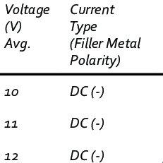 Ultrasonic welding energy loss during ultrasonic welding