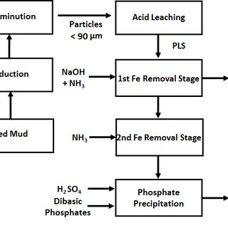 Process flowsheet for combined pyrometallurgical and